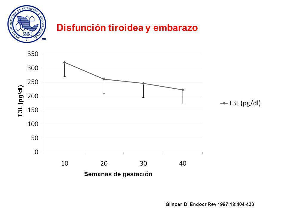 Semanas de gestación T3L (pg/dl) Glinoer D.