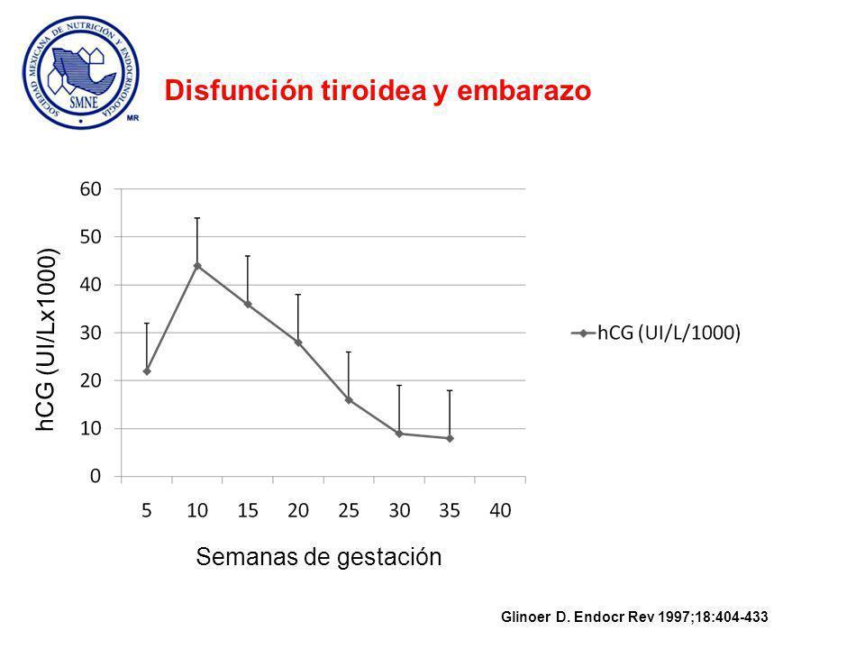 TSH (mU/L) Semanas de gestación Glinoer D.