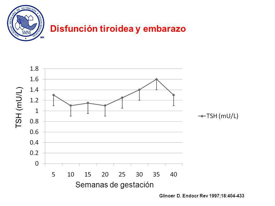 Semanas de gestación hCG (UI/Lx1000) Semanas de gestación TSH (mU/L) Glinoer D.