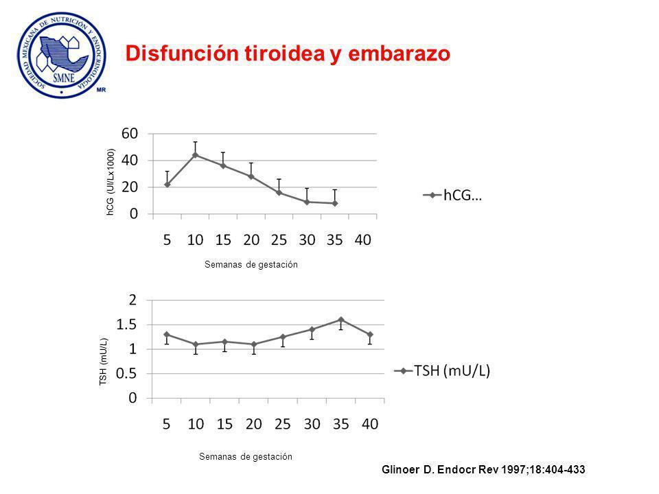 Glinoer D. Endocr Rev 1997;18:404-433