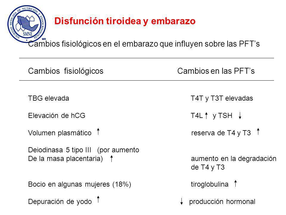 Cambios fisiológicos en el embarazo que influyen sobre las PFTs Cambios fisiológicos Cambios en las PFTs TBG elevada T4T y T3T elevadas Elevación de hCG T4L y TSH Volumen plasmático reserva de T4 y T3 Deiodinasa 5 tipo III (por aumento De la masa placentaria) aumento en la degradación de T4 y T3 Bocio en algunas mujeres (18%) tiroglobulina Depuración de yodo producción hormonal Disfunción tiroidea y embarazo