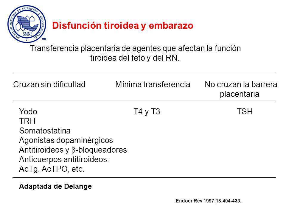 Transferencia placentaria de agentes que afectan la función tiroidea del feto y del RN.