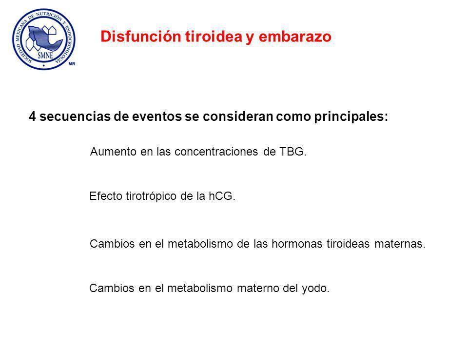 Aumento en las concentraciones de TBG.Efecto tirotrópico de la hCG.