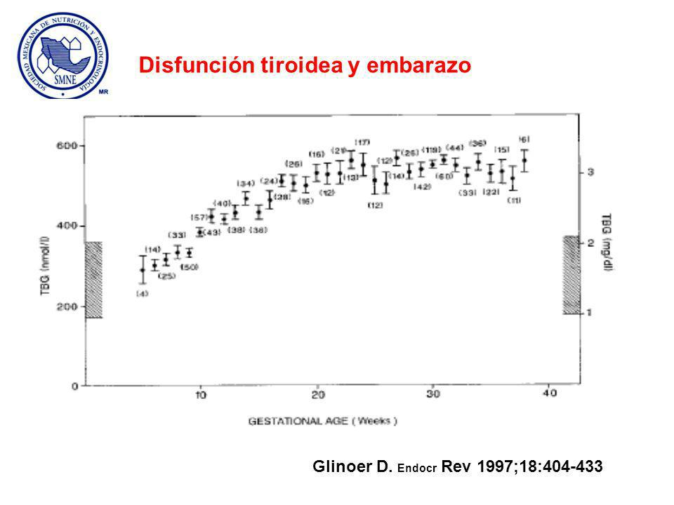Glinoer D. Endocr Rev 1997;18:404-433 Disfunción tiroidea y embarazo