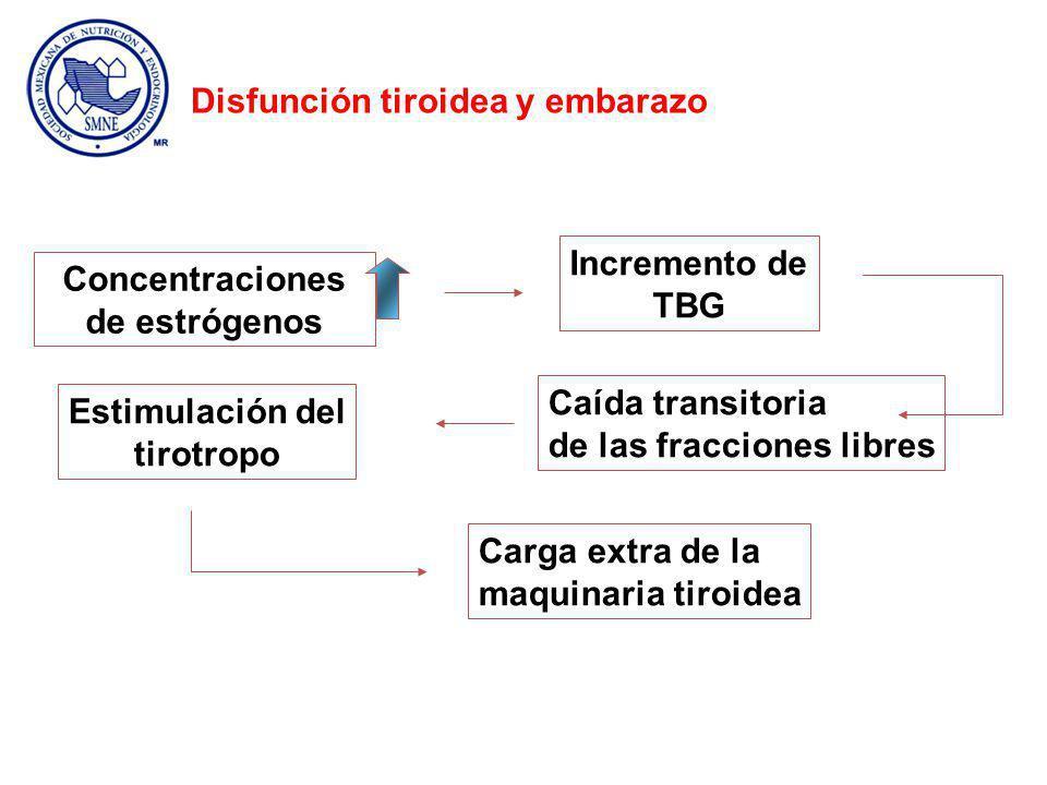 Concentraciones de estrógenos Incremento de TBG Caída transitoria de las fracciones libres Estimulación del tirotropo Carga extra de la maquinaria tiroidea Disfunción tiroidea y embarazo