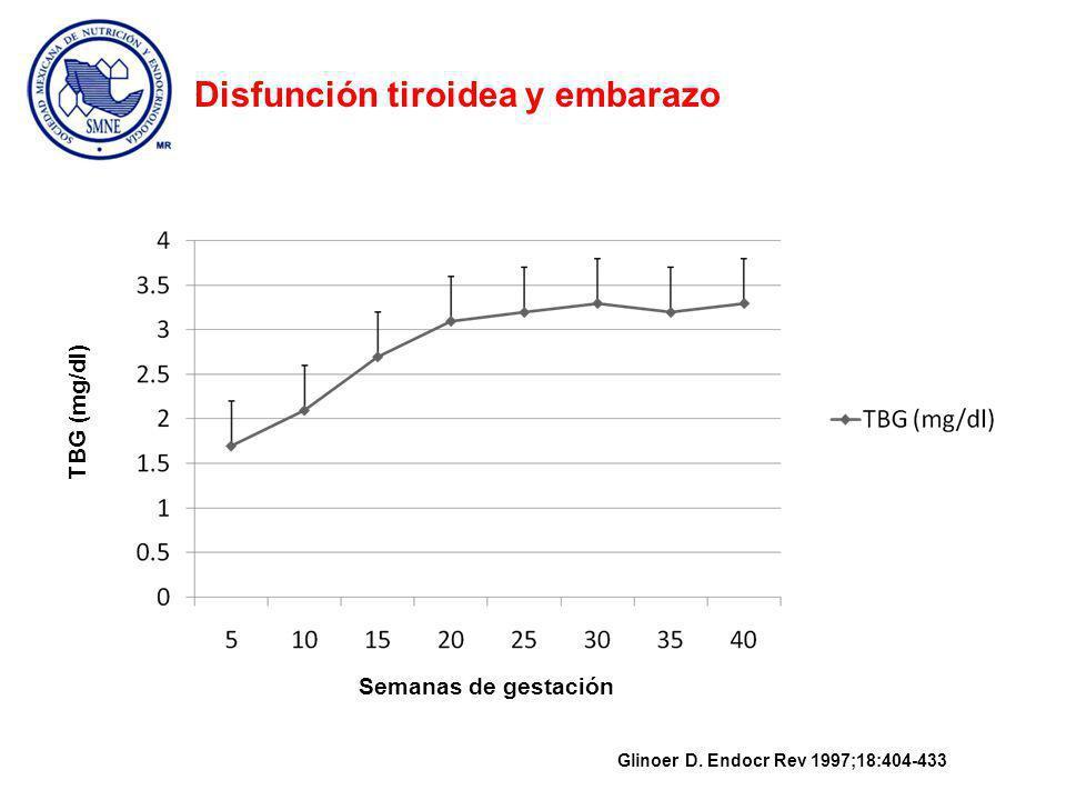 Semanas de gestación % Sat.de TBG con T4 Glinoer D.