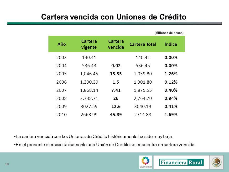 10 Cartera vencida con Uniones de Crédito Año Cartera vigente Cartera vencida Cartera TotalÍndice 2003140.41 0.00% 2004536.430.02536.450.00% 20051,046
