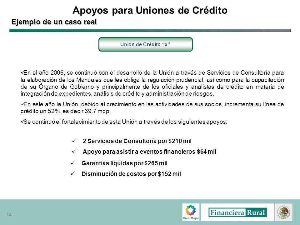 14 Apoyos para Uniones de Crédito Unión de Crédito x Ejemplo de un caso real Garantías líquidas por $265 mil Disminución de costos por $152 mil 2 Serv