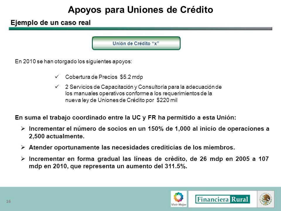 16 Apoyos para Uniones de Crédito Unión de Crédito x Cobertura de Precios $5.2 mdp 2 Servicios de Capacitación y Consultoría para la adecuación de los