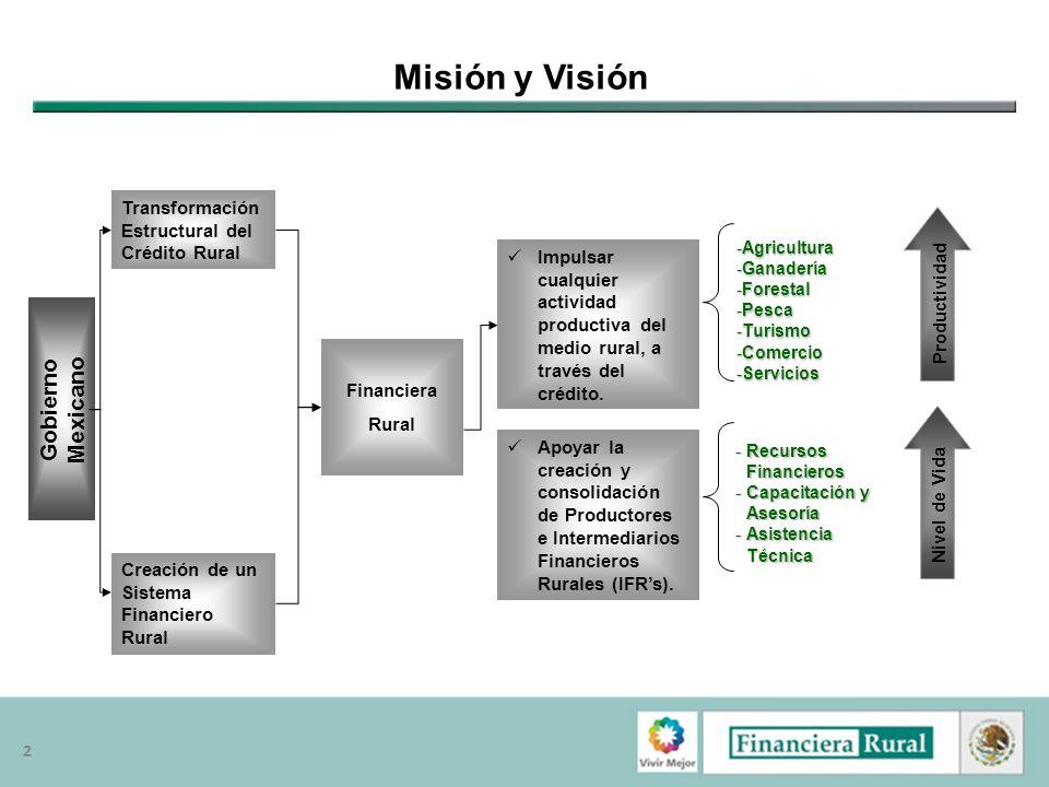 22 Misión y Visión Gobierno Mexicano Transformación Estructural del Crédito Rural Creación de un Sistema Financiero Rural Financiera Rural Impulsar cu