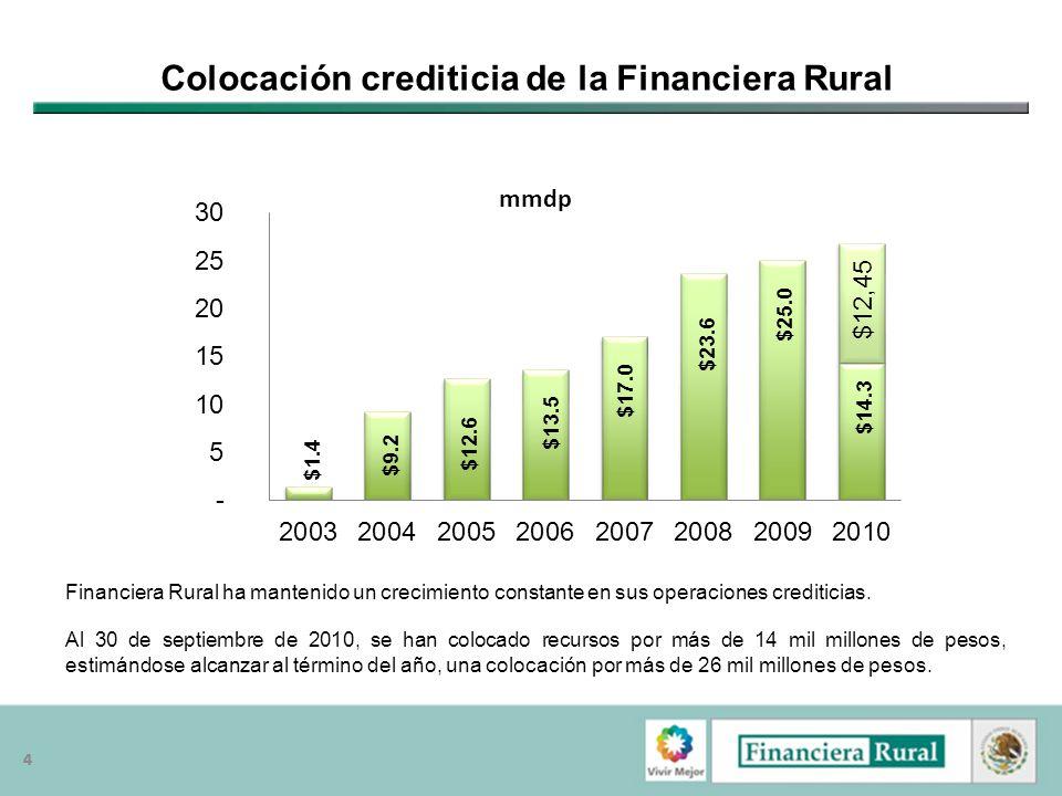 55 Colocación por Actividad Económica Al 30 de septiembre, se han otorgado recursos crediticios por 5,664 millones de pesos para la actividad agrícola, 4,090 millones de pesos para servicios y 2,253 millones de pesos a la actividad comercial.