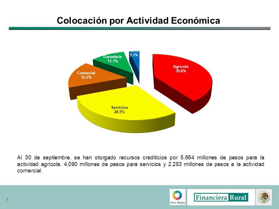 55 Colocación por Actividad Económica Al 30 de septiembre, se han otorgado recursos crediticios por 5,664 millones de pesos para la actividad agrícola