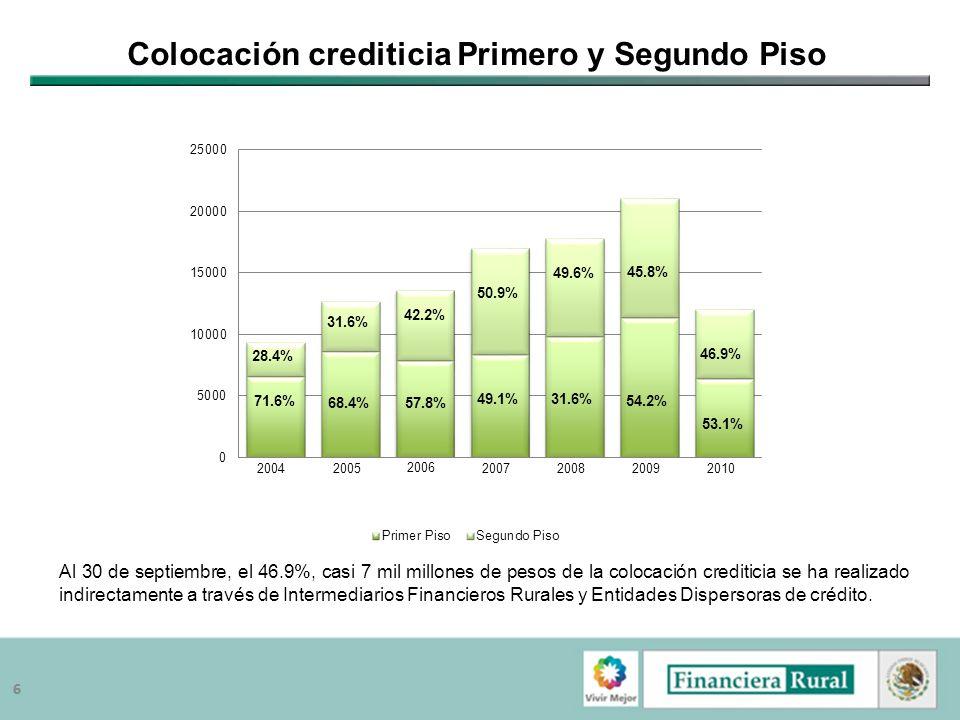 66 Colocación crediticia Primero y Segundo Piso Al 30 de septiembre, el 46.9%, casi 7 mil millones de pesos de la colocación crediticia se ha realizad