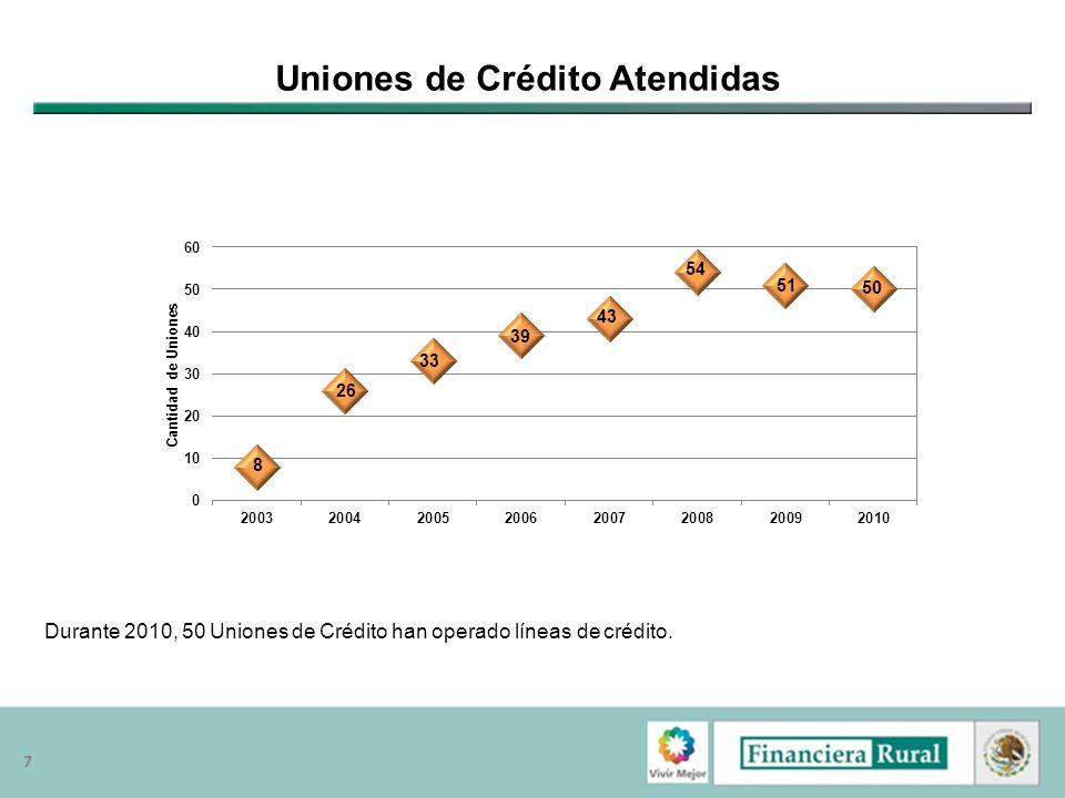 88 Financiamiento a Uniones de Crédito El 25% de la colocación crediticia del segundo piso se ha realizado a través de las Uniones de Crédito.