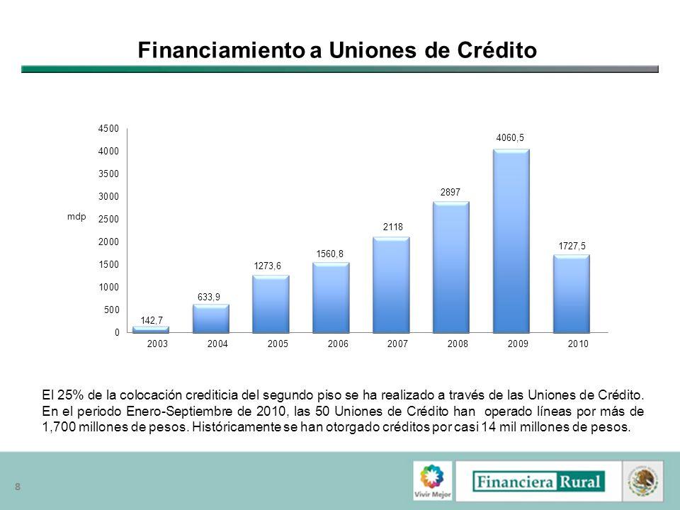 88 Financiamiento a Uniones de Crédito El 25% de la colocación crediticia del segundo piso se ha realizado a través de las Uniones de Crédito. En el p
