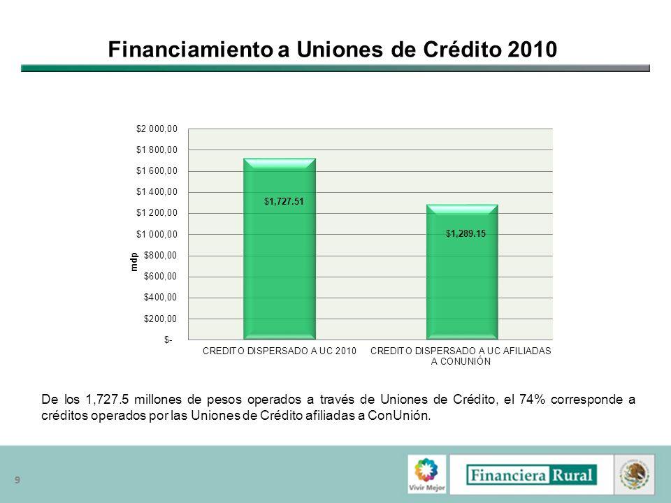 99 Financiamiento a Uniones de Crédito 2010 De los 1,727.5 millones de pesos operados a través de Uniones de Crédito, el 74% corresponde a créditos op