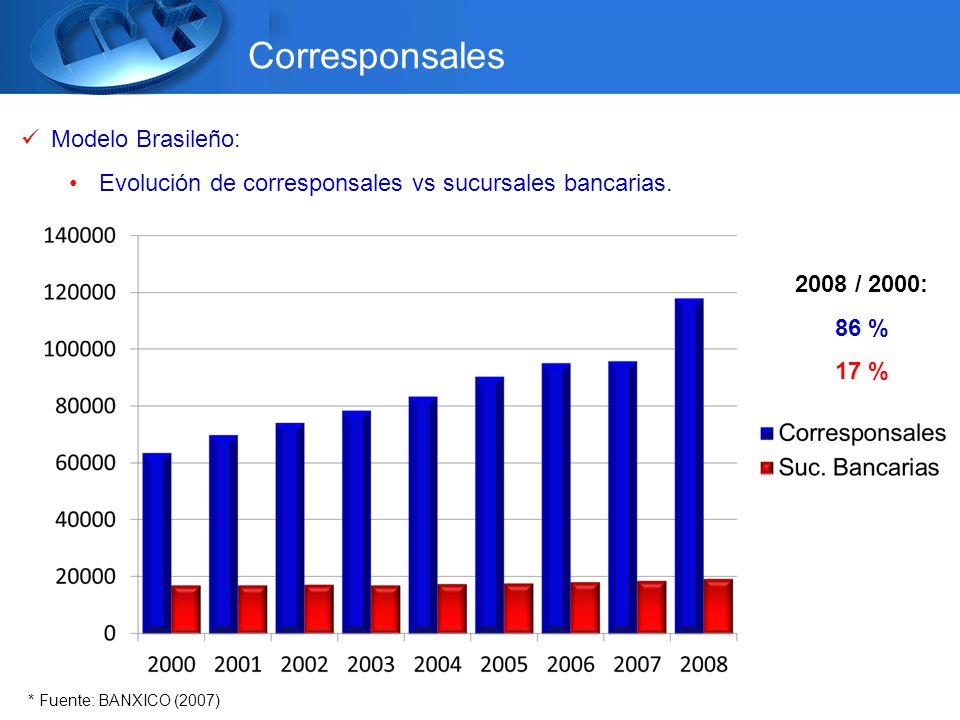 Corresponsales Modelo Brasileño: Evolución de corresponsales vs sucursales bancarias.