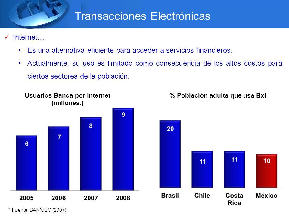 Transacciones Electrónicas Internet… Es una alternativa eficiente para acceder a servicios financieros.