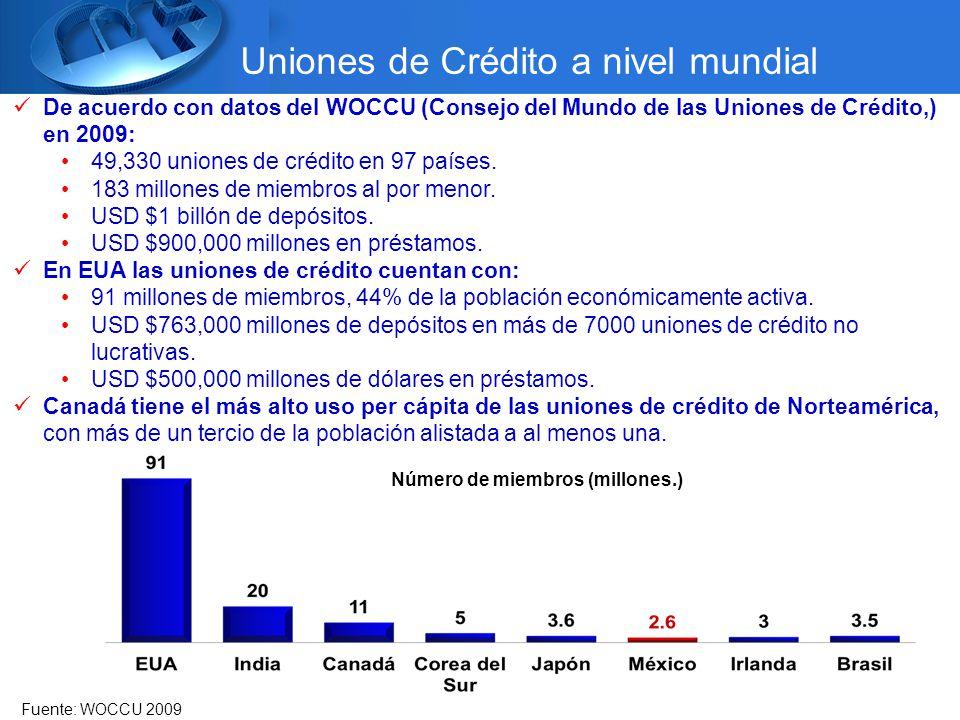 Uniones de Crédito a nivel mundial Número de miembros (millones.) Fuente: WOCCU 2009 De acuerdo con datos del WOCCU (Consejo del Mundo de las Uniones de Crédito,) en 2009: 49,330 uniones de crédito en 97 países.