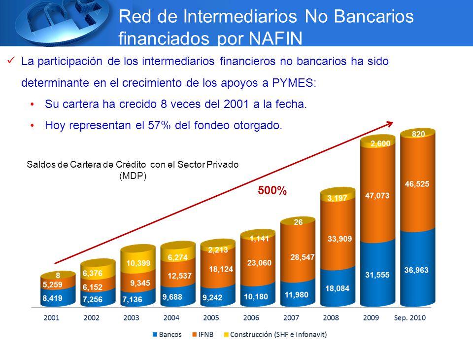 Saldos de Cartera de Crédito con el Sector Privado (MDP) La participación de los intermediarios financieros no bancarios ha sido determinante en el crecimiento de los apoyos a PYMES: Su cartera ha crecido 8 veces del 2001 a la fecha.