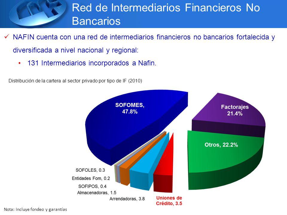 Nota: incluye fondeo y garantías NAFIN cuenta con una red de intermediarios financieros no bancarios fortalecida y diversificada a nivel nacional y regional: 131 Intermediarios incorporados a Nafin.