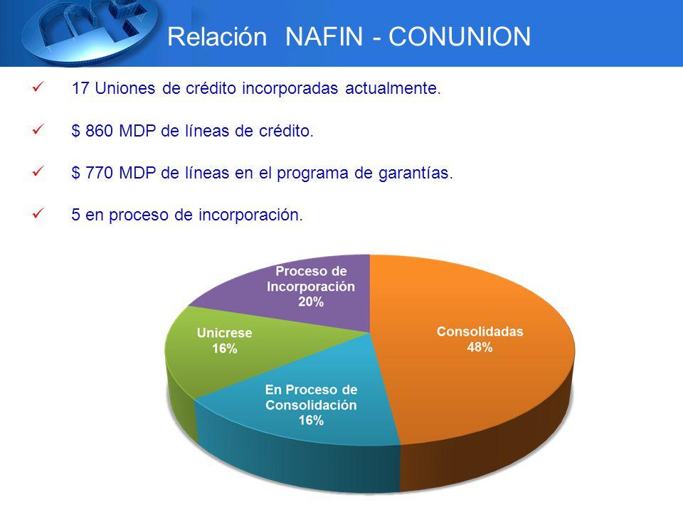 Relación NAFIN - CONUNION 17 Uniones de crédito incorporadas actualmente.
