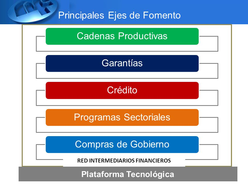 Principales Ejes de Fomento Cadenas ProductivasGarantíasCréditoProgramas SectorialesCompras de Gobierno RED INTERMEDIARIOS FINANCIEROS Plataforma Tecnológica
