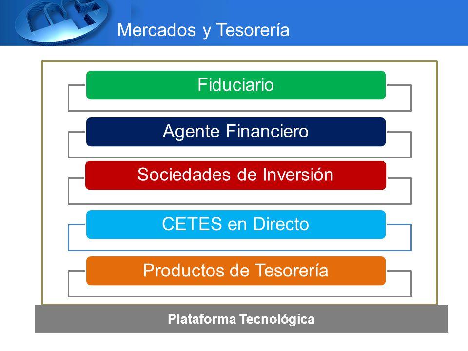 Mercados y Tesorería Plataforma Tecnológica FiduciarioAgente FinancieroSociedades de InversiónCETES en DirectoProductos de Tesorería