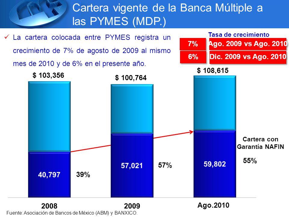 Cartera vigente de la Banca Múltiple a las PYMES (MDP.) $ 103,356 $ 100,764 $ 108,615 7% Ago.