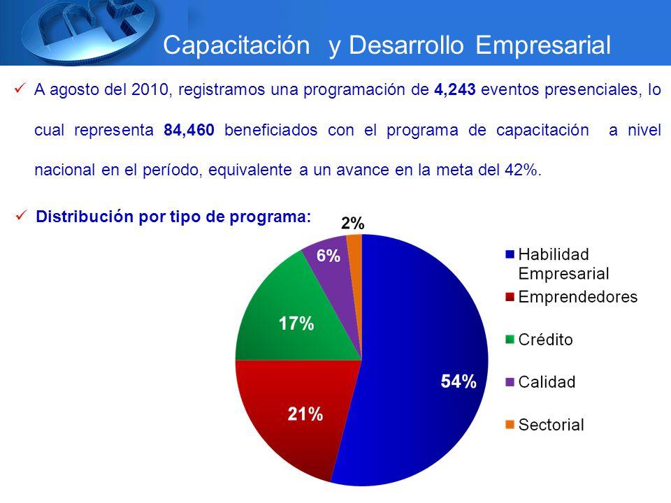 A agosto del 2010, registramos una programación de 4,243 eventos presenciales, lo cual representa 84,460 beneficiados con el programa de capacitación a nivel nacional en el período, equivalente a un avance en la meta del 42%.