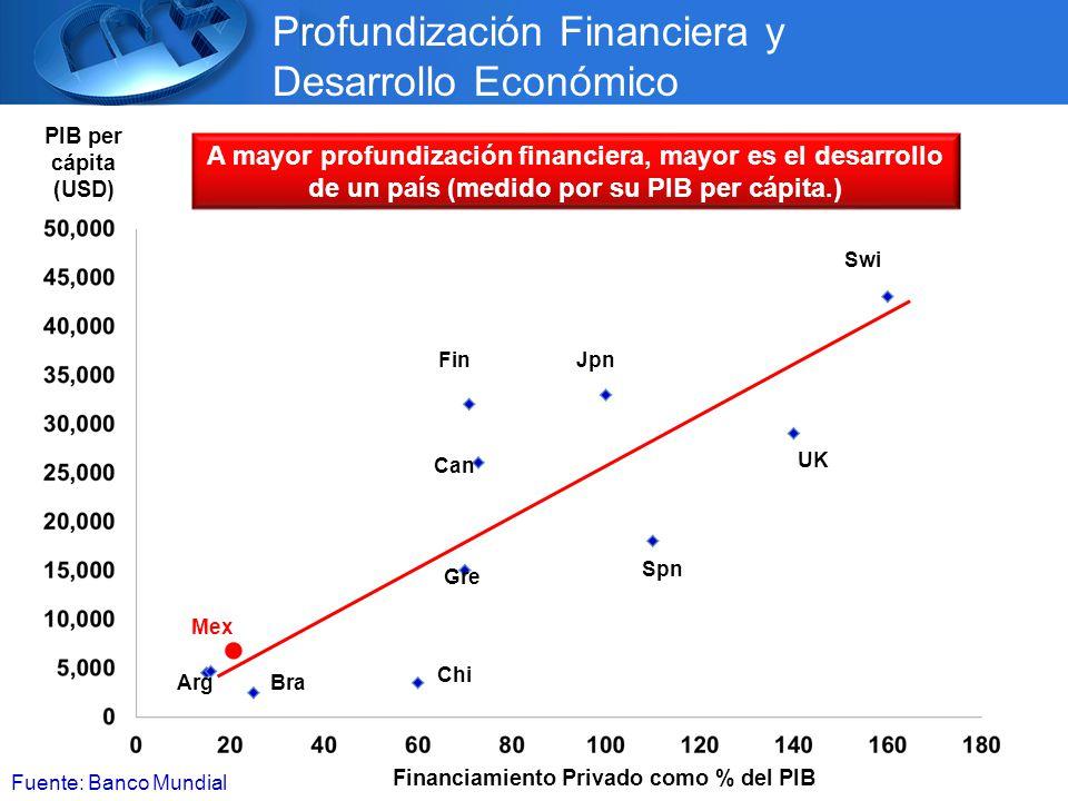 Financiamiento Privado como % del PIB PIB per cápita (USD) Fuente: Banco Mundial Profundización Financiera y Desarrollo Económico A mayor profundización financiera, mayor es el desarrollo de un país (medido por su PIB per cápita.) Mex ArgBra Chi Gre Can Fin Spn Jpn UK Swi