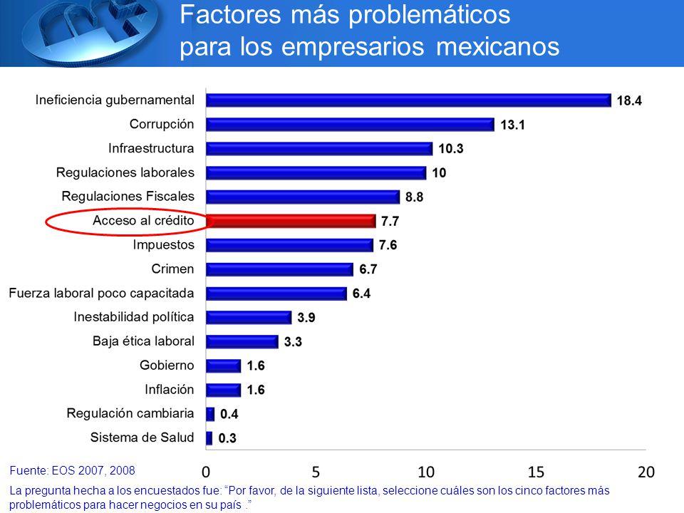 Fuente: EOS 2007, 2008 La pregunta hecha a los encuestados fue: Por favor, de la siguiente lista, seleccione cuáles son los cinco factores más problemáticos para hacer negocios en su país.