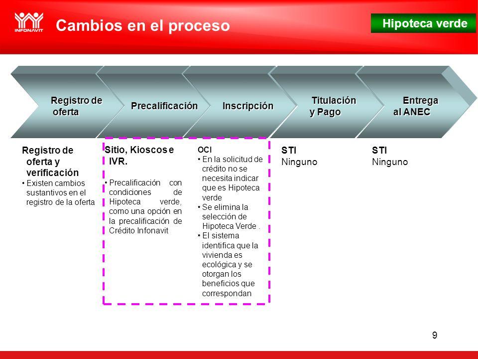 Hipoteca verde 9 Registro de Registro deoferta Cambios en el proceso Precalificación Precalificación Inscripción Inscripción Titulación Titulación y Pago Entrega Entrega al ANEC Sitio, Kioscos e IVR.