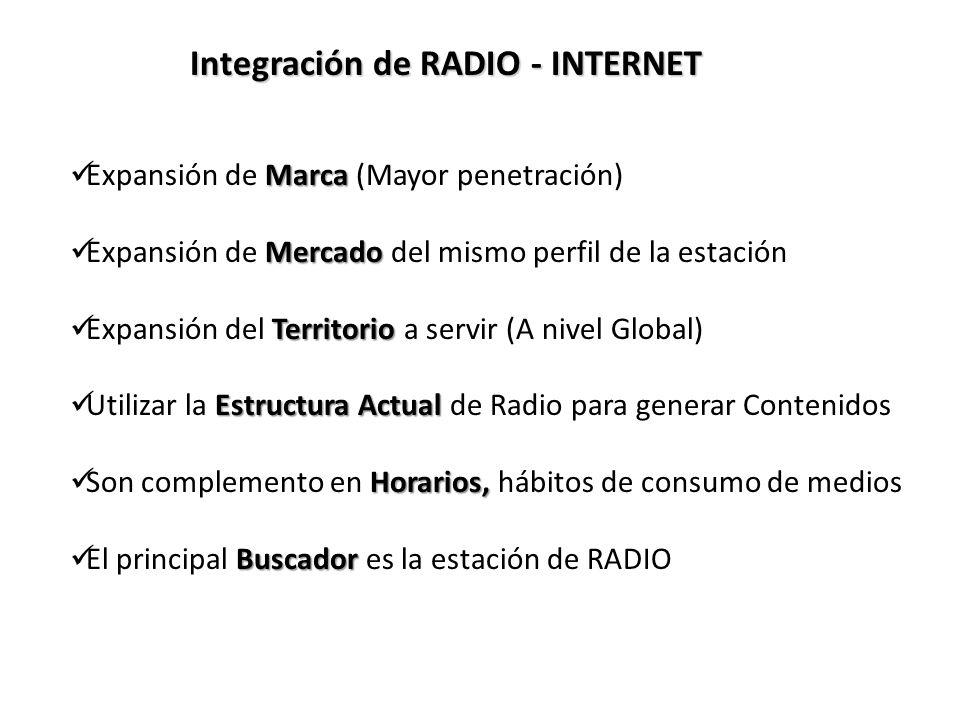 Marca Expansión de Marca (Mayor penetración) Mercado Expansión de Mercado del mismo perfil de la estación Territorio Expansión del Territorio a servir (A nivel Global) Estructura Actual Utilizar la Estructura Actual de Radio para generar Contenidos Horarios, Son complemento en Horarios, hábitos de consumo de medios Buscador El principal Buscador es la estación de RADIO Integración de RADIO - INTERNET