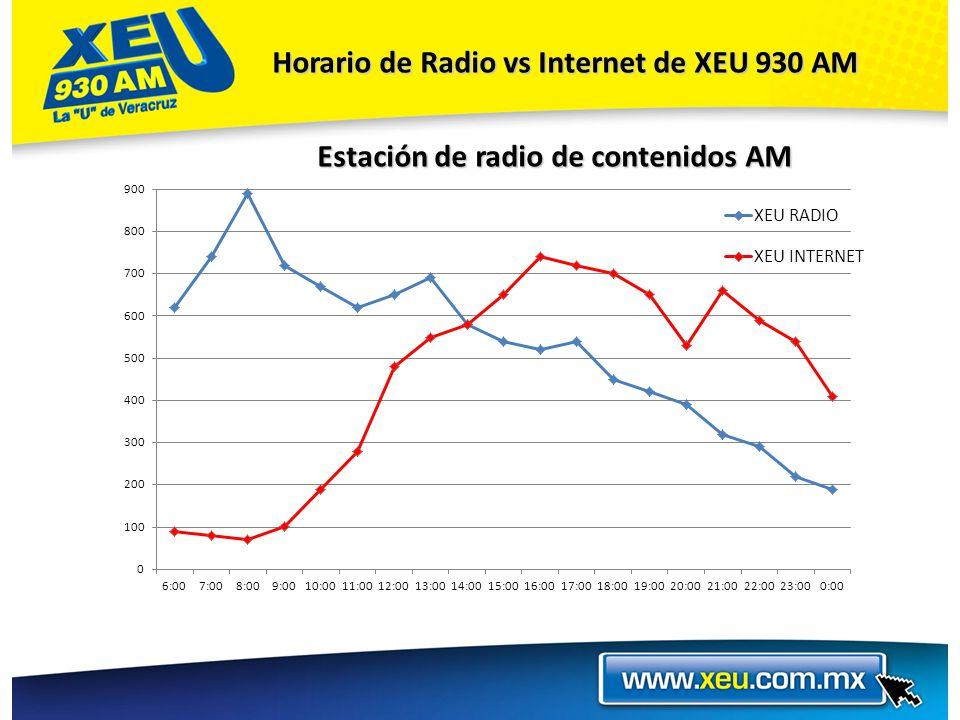 Horario de Radio vs Internet de XEU 930 AM Estación de radio de contenidos AM