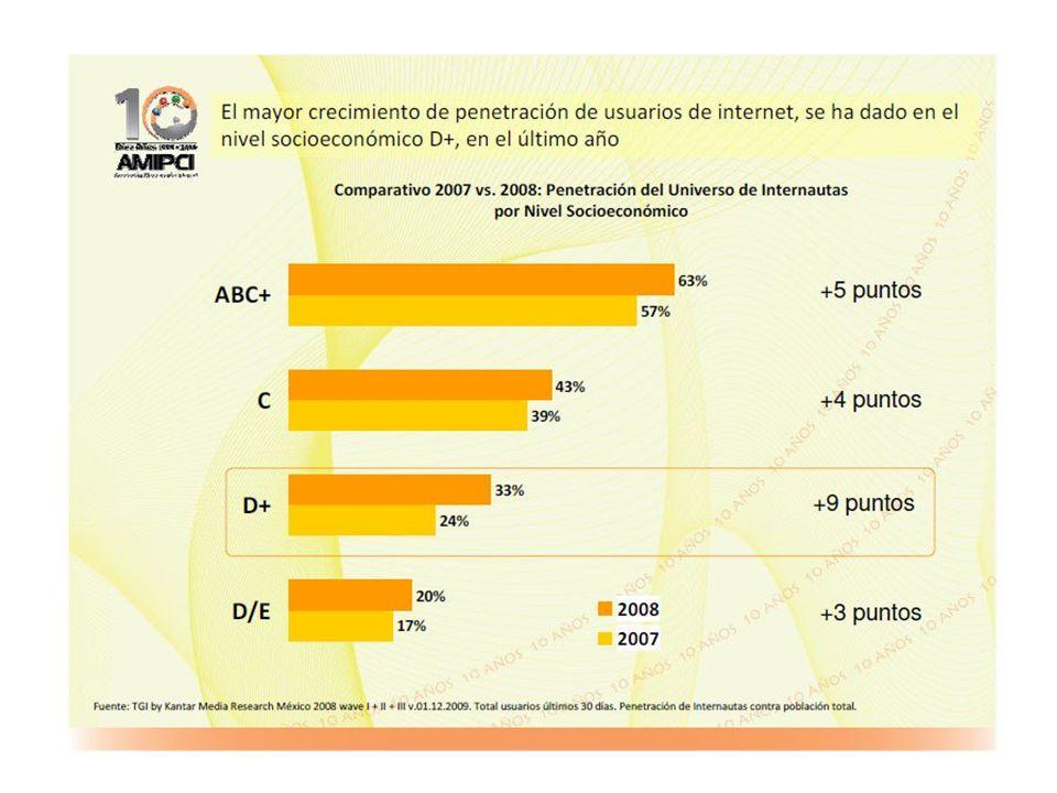 Horario de Radio vs Internet de Ya! FM 102.9 Estación de radio juvenil FM