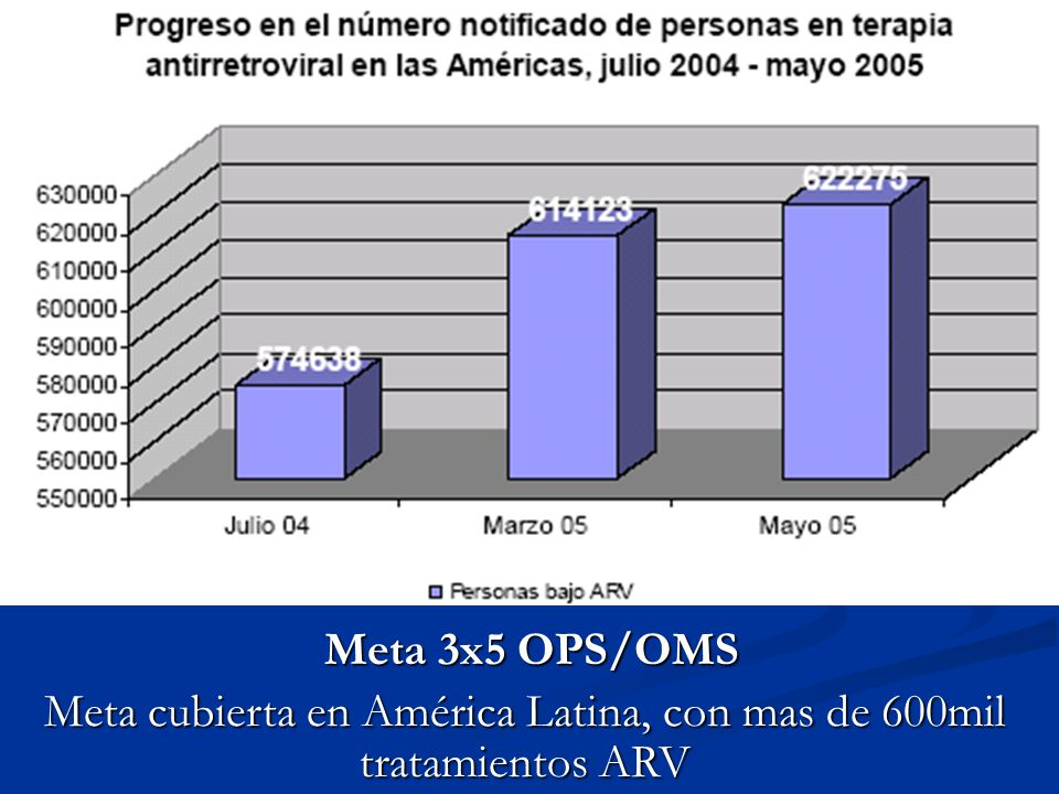 Meta 3x5 OPS/OMS Meta 3x5 OPS/OMS Meta cubierta en América Latina, con mas de 600mil tratamientos ARV