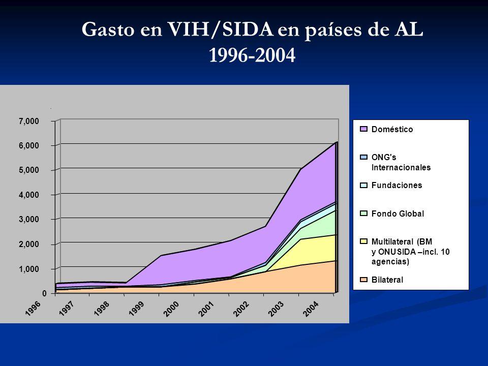 Gasto en VIH/SIDA en países de AL 1996-2004 (Gasto en millones de USD$)