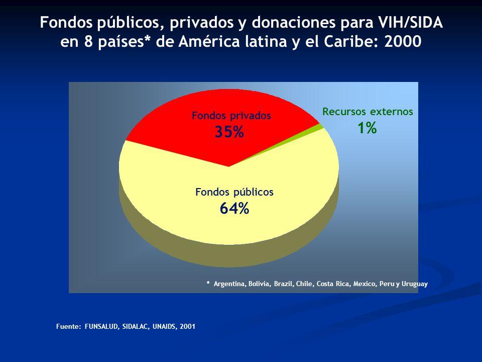 Fuente: FUNSALUD, SIDALAC, UNAIDS, 2001 Fondos públicos, privados y donaciones para VIH/SIDA en 8 países* de América latina y el Caribe: 2000 * Argentina, Bolivia, Brazil, Chile, Costa Rica, Mexico, Peru y Uruguay Recursos externos 1% Fondos públicos 64% Fondos privados 35%