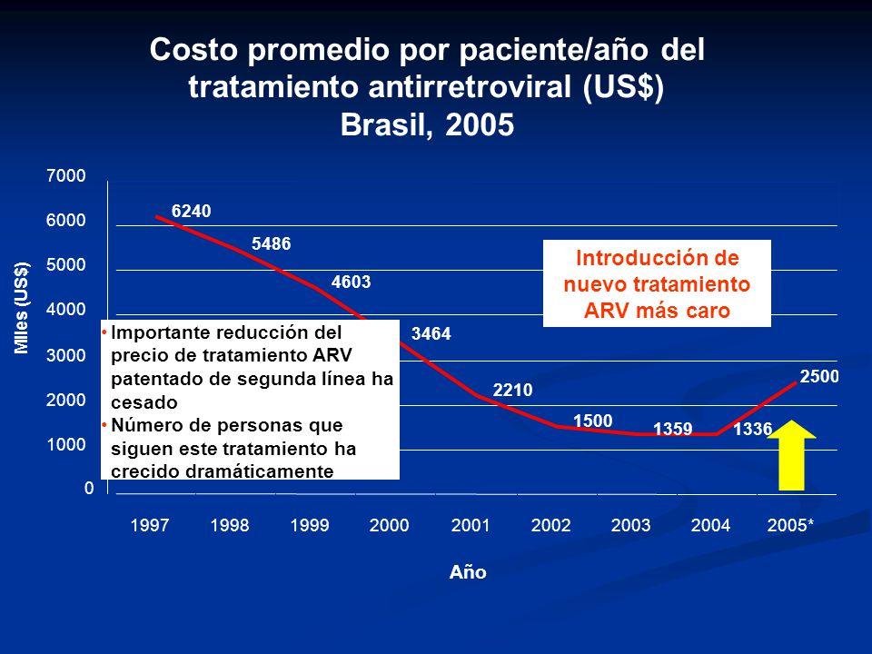 Costo promedio por paciente/año del tratamiento antirretroviral (US$) Brasil, 2005 6240 5486 4603 3464 2210 1500 13591336 2500 0 1000 2000 3000 4000 5000 6000 7000 199719981999200020012002200320042005* Año Miles (US$) Introducción de nuevo tratamiento ARV más caro Importante reducción del precio de tratamiento ARV patentado de segunda línea ha cesado Número de personas que siguen este tratamiento ha crecido dramáticamente