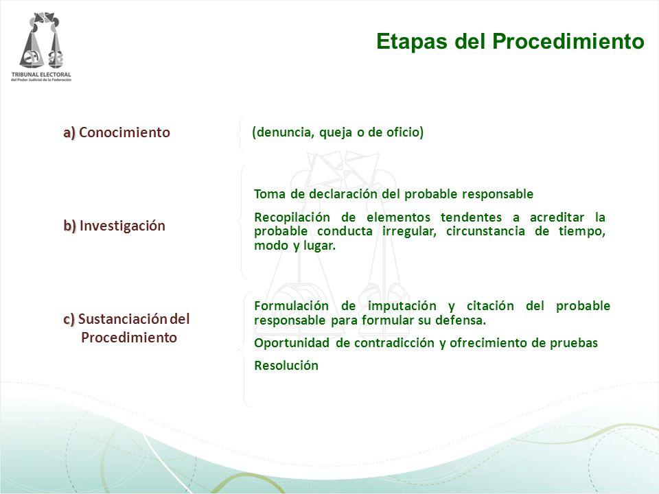 a) a) Conocimiento b) b) Investigación c) c) Sustanciación del Procedimiento Formulación de imputación y citación del probable responsable para formul
