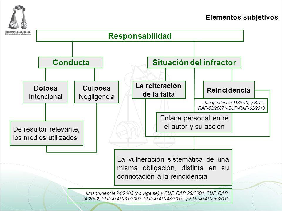 Elementos subjetivos Jurisprudencia 24/2003 (no vigente) y SUP-RAP-29/2001, SUP-RAP- 24/2002, SUP-RAP-31/2002, SUP-RAP-48/2010 y SUP-RAP-96/2010 De re