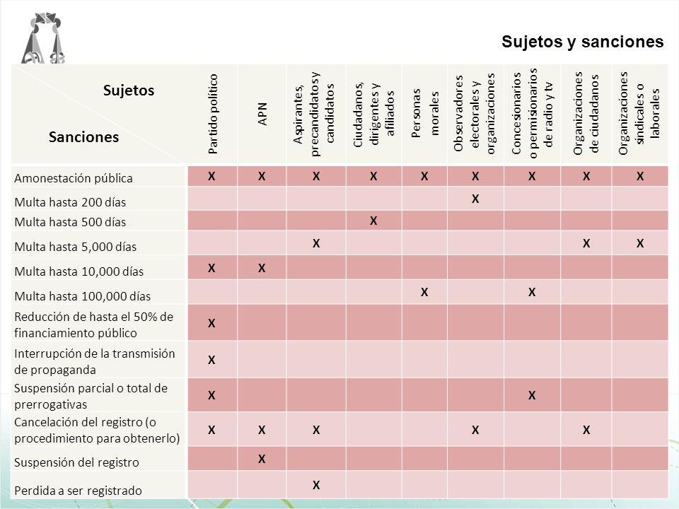 Sujetos Sanciones Partido político APN Aspirantes, precandidatos y candidatos Ciudadanos, dirigentes y afiliados Personas morales Observadores elector