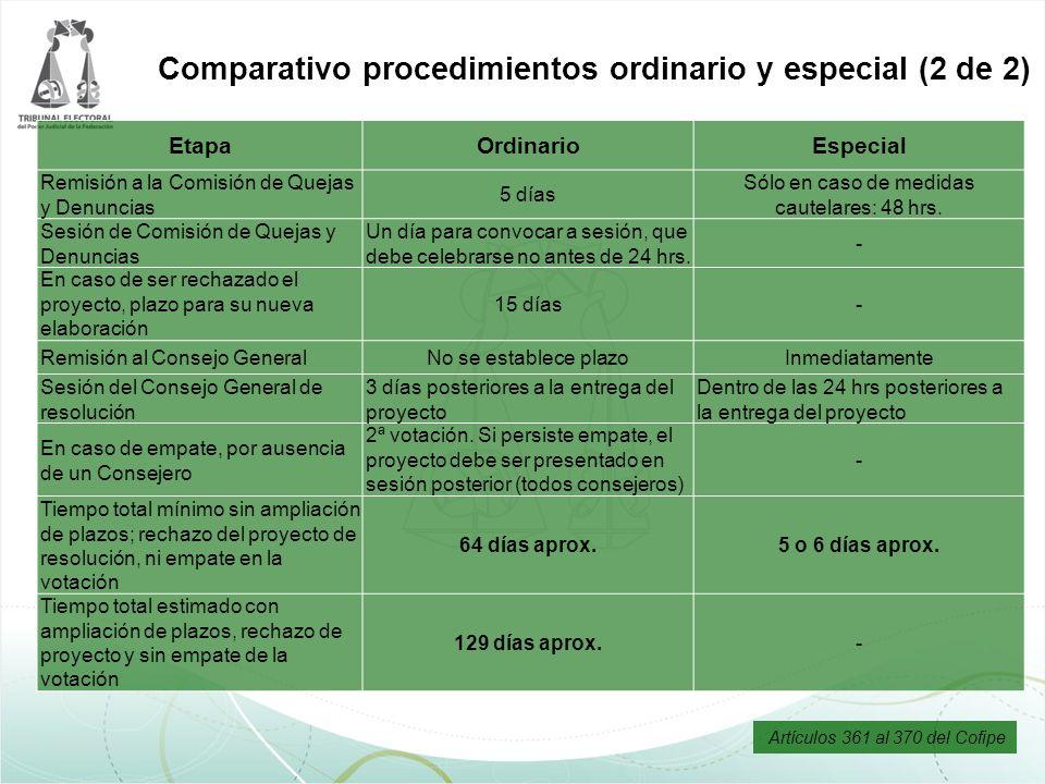 EtapaOrdinarioEspecial Remisión a la Comisión de Quejas y Denuncias 5 días Sólo en caso de medidas cautelares: 48 hrs. Sesión de Comisión de Quejas y