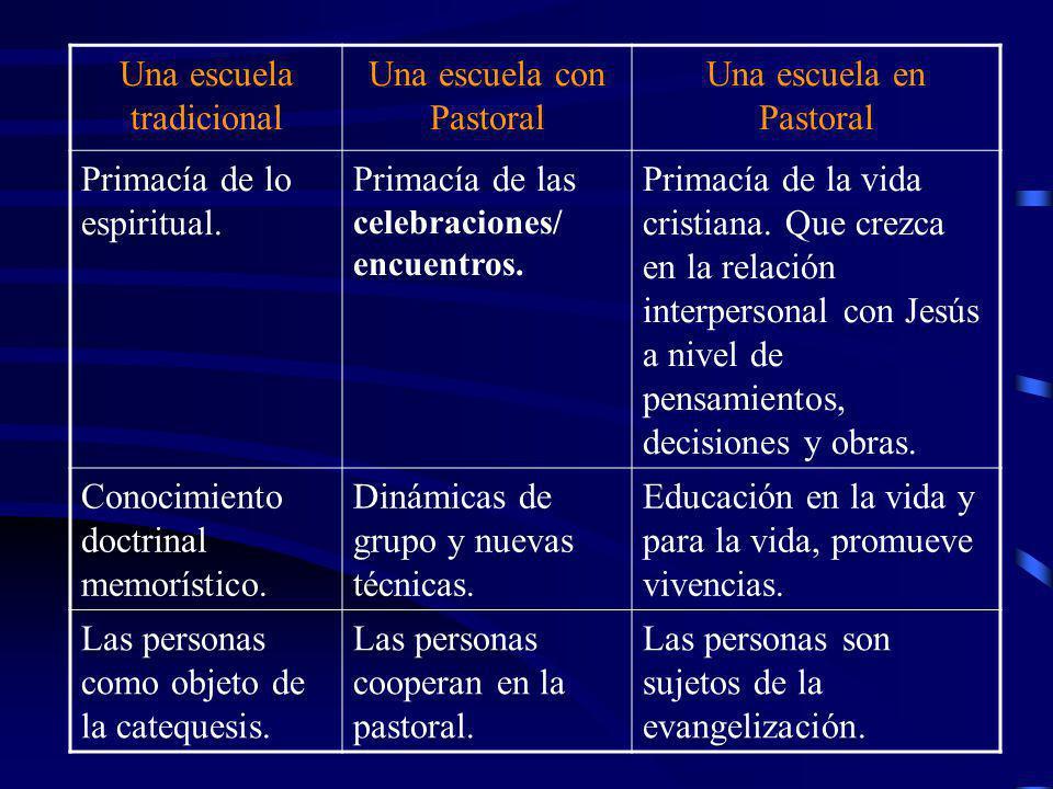 Una escuela tradicional Una escuela con Pastoral Una escuela en Pastoral Sacramentiza.Catequiza.Evangeliza. Se prescribe el cristianismo como estilo d