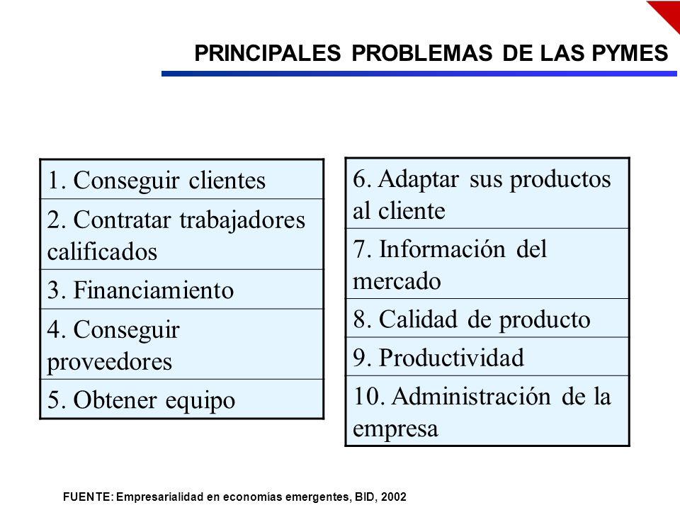 PRINCIPALES PROBLEMAS DE LAS PYMES 1. Conseguir clientes 2.