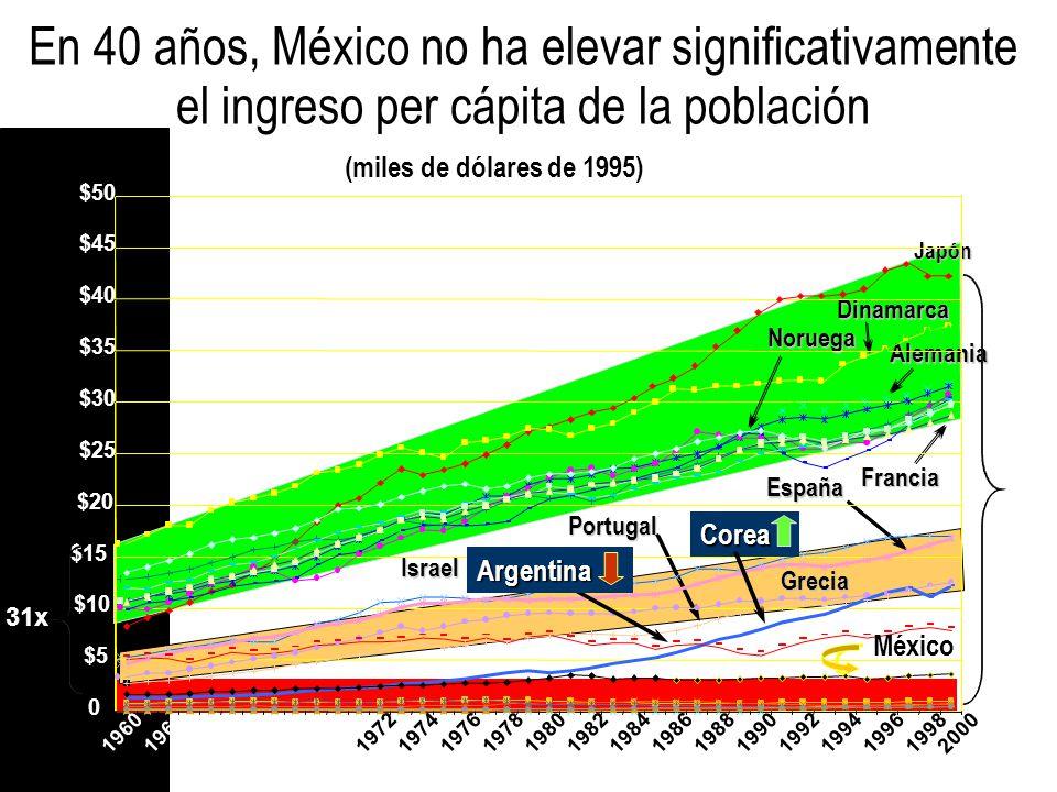 En 40 años, México no ha elevar significativamente el ingreso per cápita de la población (miles de dólares de 1995) Japón Dinamarca Noruega Alemania Francia España Portugal Israel 0 $5 $10 $15 $20 $25 $30 $35 $40 $45 $50 19601962 1964 19661968 1970 1972 1974 1976197819801982198419861988199019921994 19961998 2000 31x 63x Corea Argentina Grecia México
