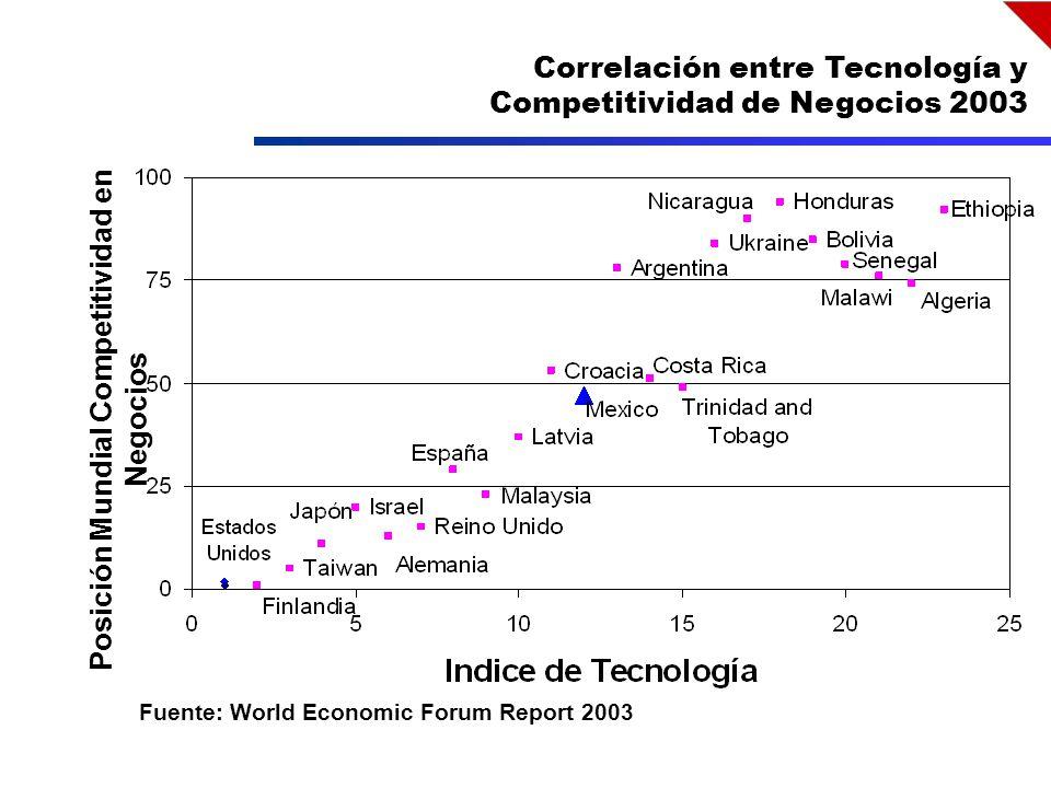 Fuente: World Economic Forum Report 2003 Posición Mundial Competitividad en Negocios Correlación entre Tecnología y Competitividad de Negocios 2003