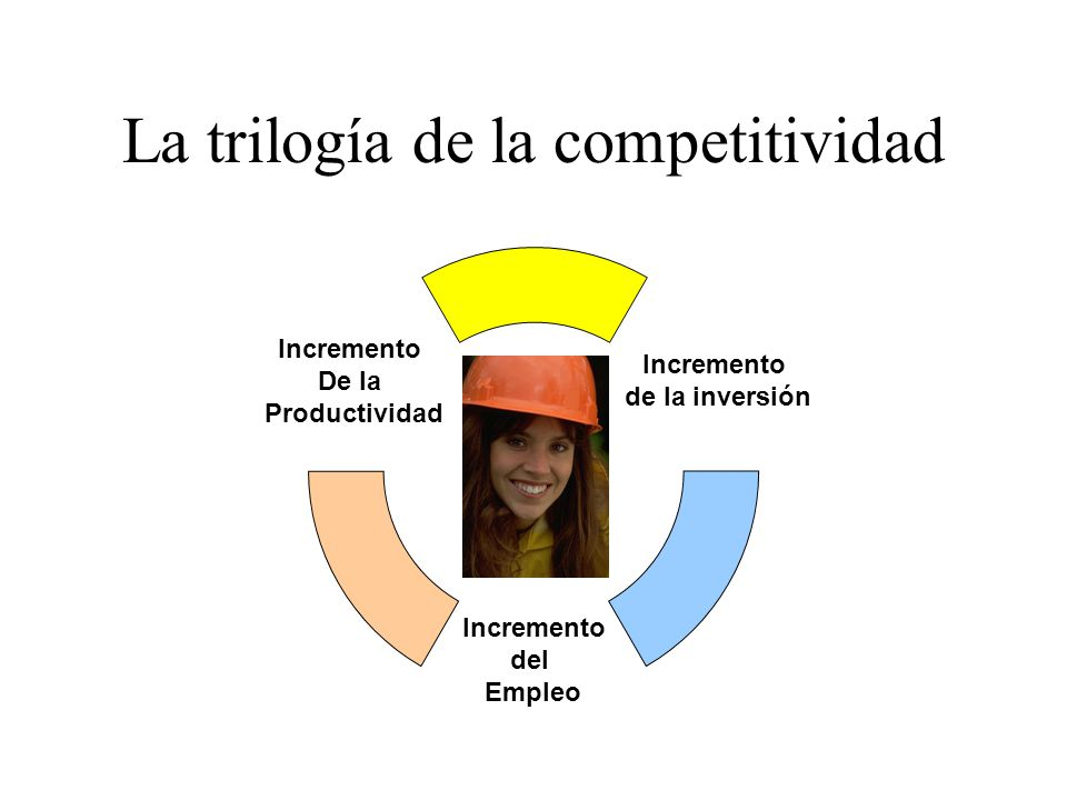 La trilogía de la competitividad Incremento de la inversión Incremento del Empleo Incremento De la Productividad