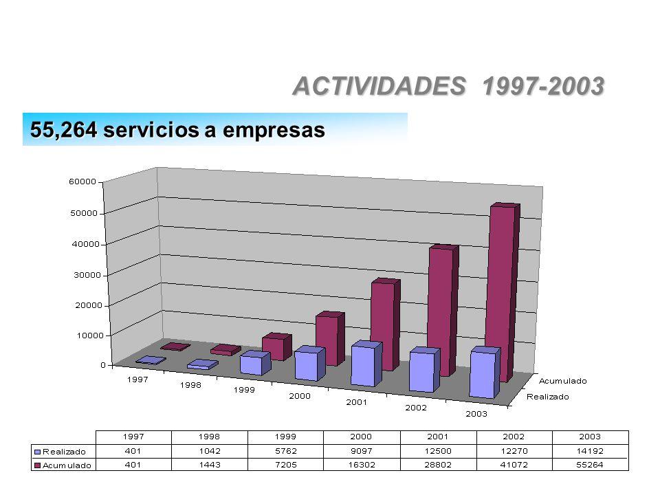 ACTIVIDADES 1997-2003 55,264 servicios a empresas